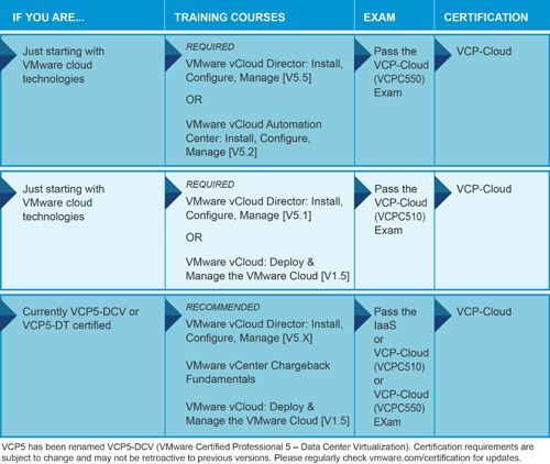 VCP-Cloud | Adventures in a Virtual World